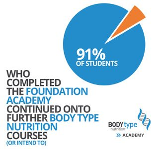 Why Should You do The Body Type Nutrition Practical Academy?